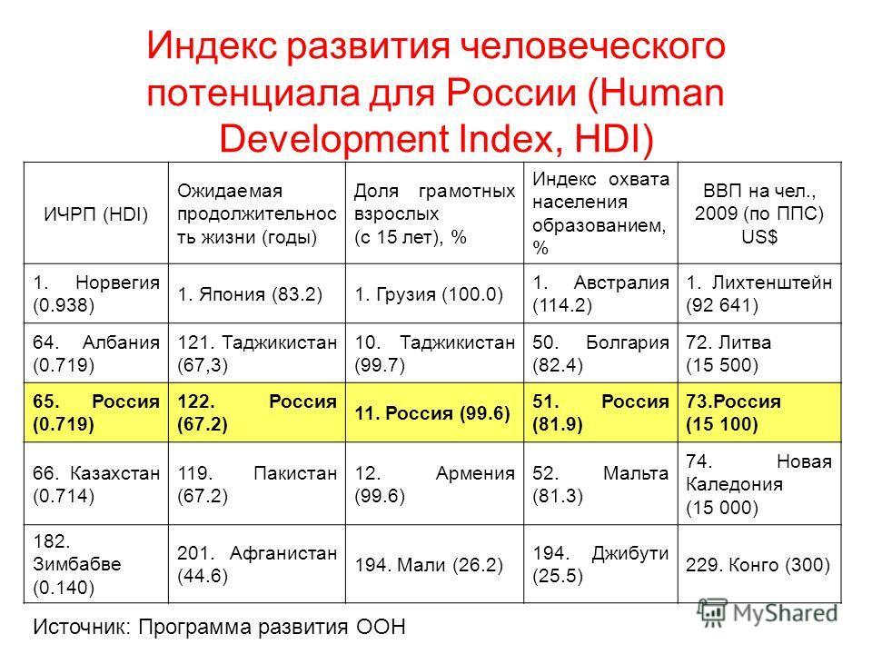 Индекс развития человеческого потенциала для России (Human Development Index, HDI) ИЧРП (HDI) Ожидаемая продолжительнос ть жизни (годы) Доля грамотных взрослых (с 15 лет), % Индекс охвата населения образованием, % ВВП на чел., 2009 (по ППС) US$ 1. Но