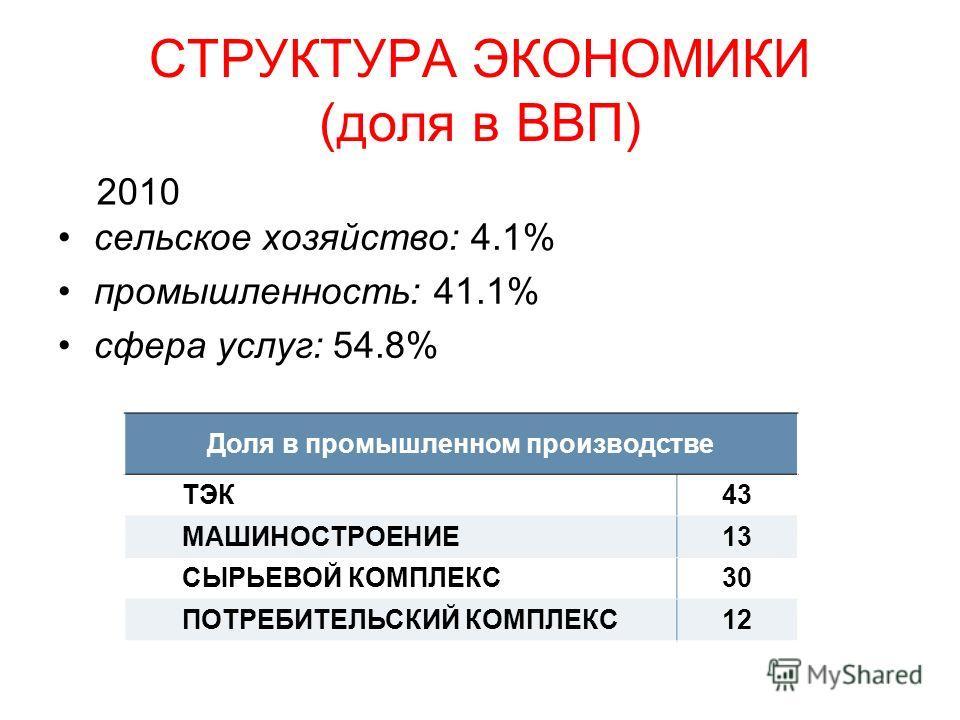СТРУКТУРА ЭКОНОМИКИ (доля в ВВП) сельское хозяйство: 4.1% промышленность: 41.1% сфера услуг: 54.8% Доля в промышленном производстве ТЭК43 МАШИНОСТРОЕНИЕ13 СЫРЬЕВОЙ КОМПЛЕКС30 ПОТРЕБИТЕЛЬСКИЙ КОМПЛЕКС12 2010