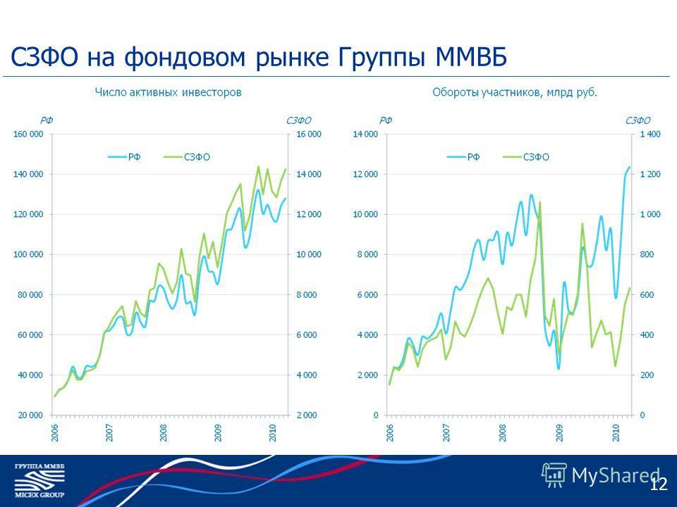 СЗФО на фондовом рынке Группы ММВБ 12