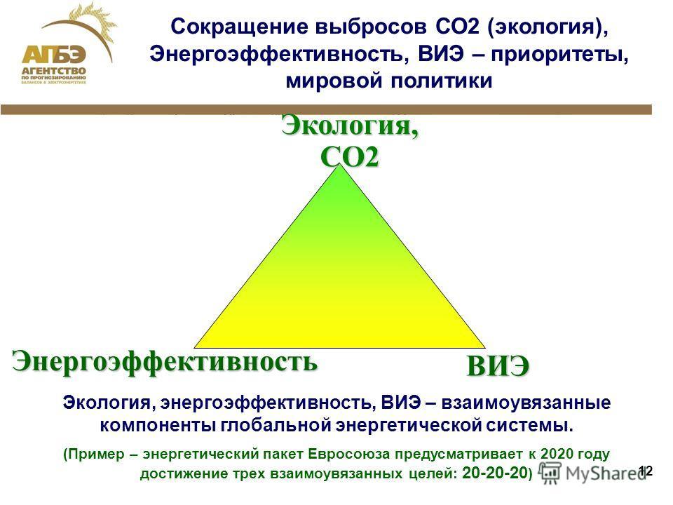 12 Экология, СО2 ВИЭЭнергоэффективность Экология, энергоэффективность, ВИЭ – взаимоувязанные компоненты глобальной энергетической системы. (Пример – энергетический пакет Евросоюза предусматривает к 2020 году достижение трех взаимоувязанных целей: 20-
