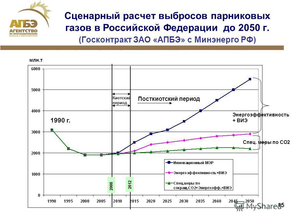 15 Сценарный расчет выбросов парниковых газов в Российской Федерации до 2050 г. (Госконтракт ЗАО «АПБЭ» с Минэнерго РФ) 1990 г. 2008 2012 Киотский период Посткиотский период млн.т Энергоэффективность + ВИЭ Спец. меры по СО2