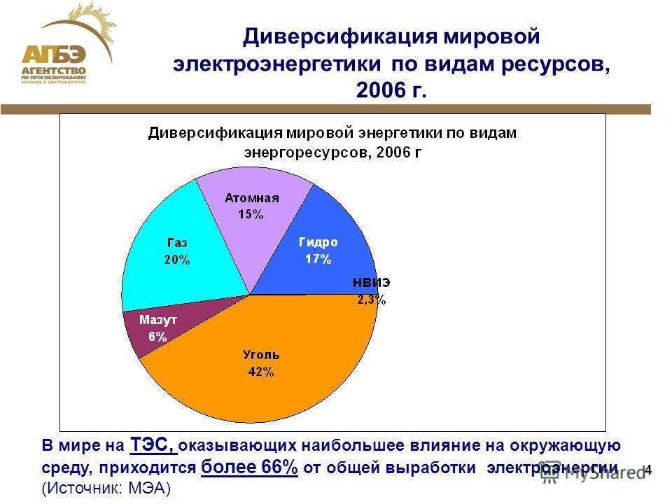 4 Диверсификация мировой электроэнергетики по видам ресурсов, 2006 г. В мире на ТЭС, оказывающих наибольшее влияние на окружающую среду, приходится более 66% от общей выработки электроэнергии (Источник: МЭА)