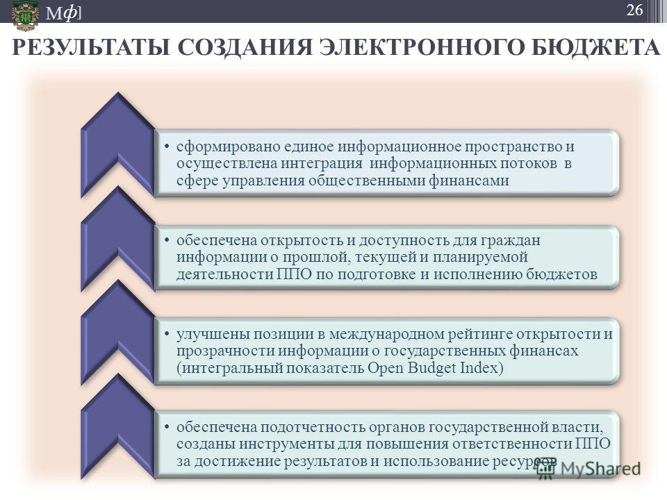 М ] ф 26 РЕЗУЛЬТАТЫ СОЗДАНИЯ ЭЛЕКТРОННОГО БЮДЖЕТА