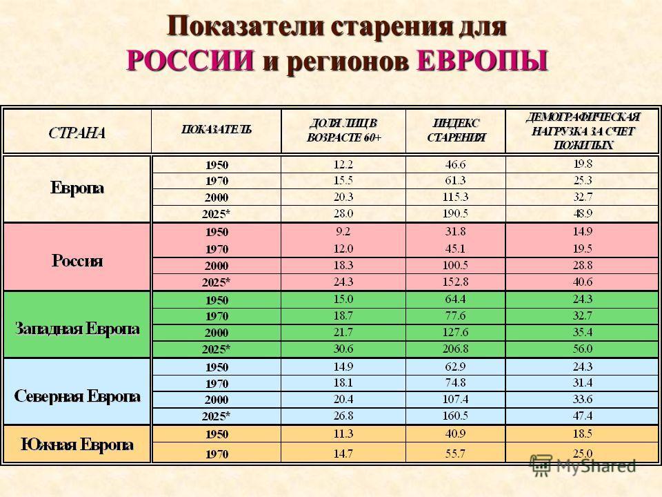 Показатели старения для РОССИИ и регионов ЕВРОПЫ