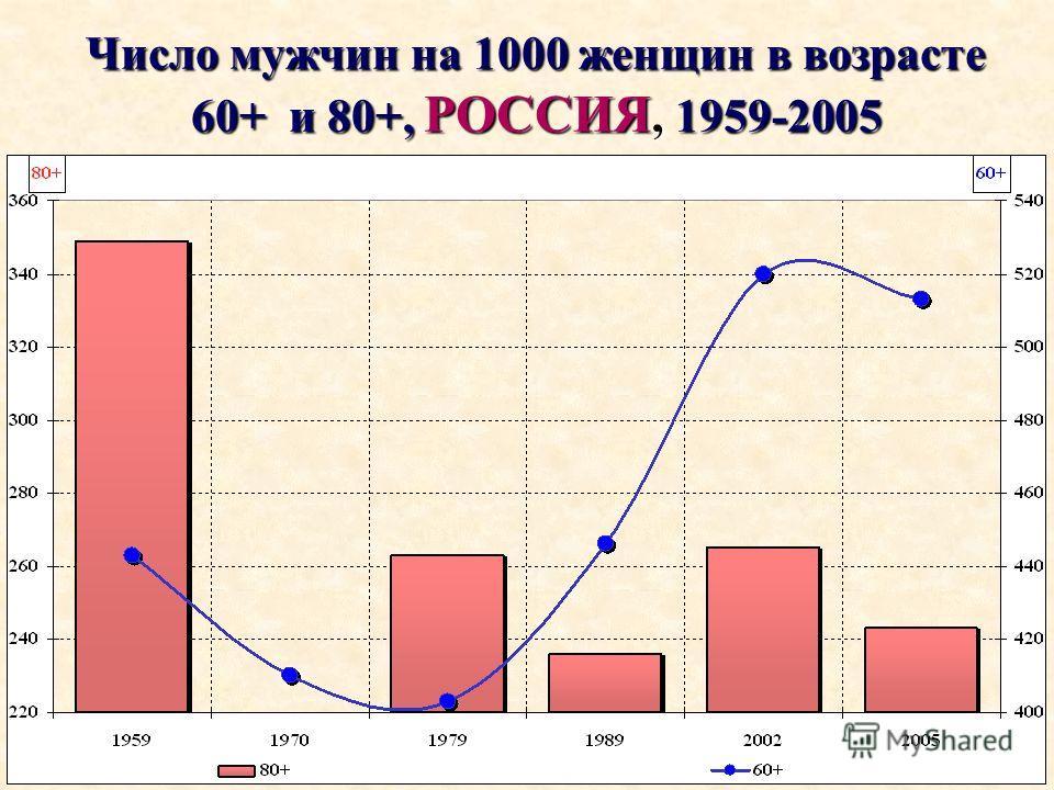 Число мужчин на 1000 женщин в возрасте 60+ и 80+, РОССИЯ, 1959-2005