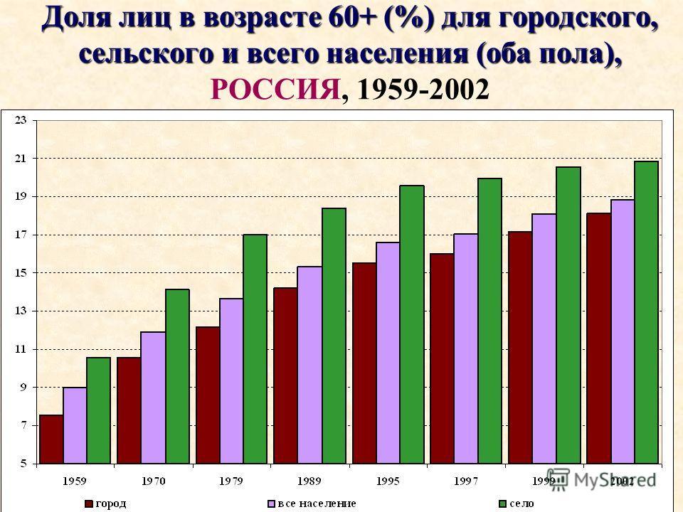 Доля лиц в возрасте 60+ (%) для городского, сельского и всего населения (оба пола), Доля лиц в возрасте 60+ (%) для городского, сельского и всего населения (оба пола), РОССИЯ, 1959-2002