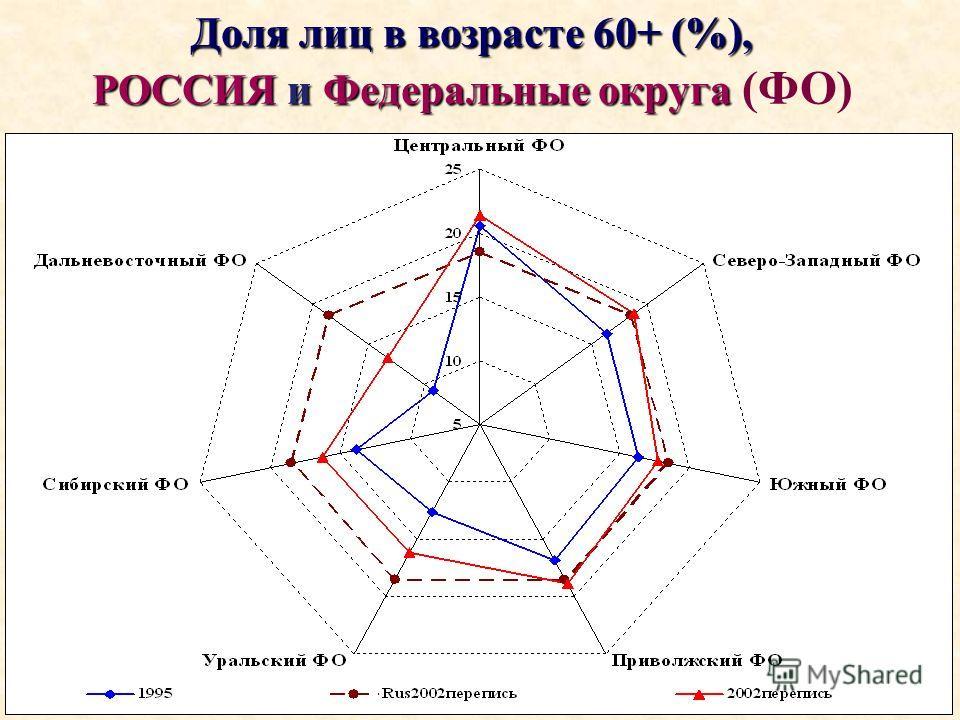 Доля лиц в возрасте 60+ (%), РОССИЯ и Федеральные округа Доля лиц в возрасте 60+ (%), РОССИЯ и Федеральные округа (ФО)