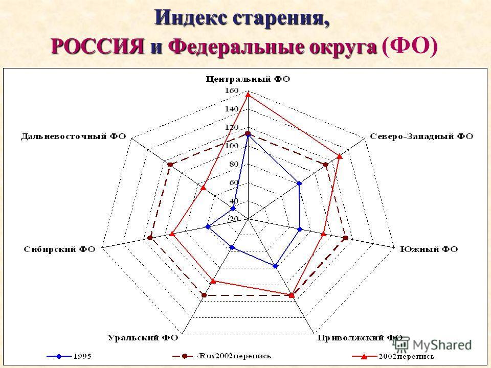 Индекс старения, РОССИЯ и Федеральные округа Индекс старения, РОССИЯ и Федеральные округа (ФО)