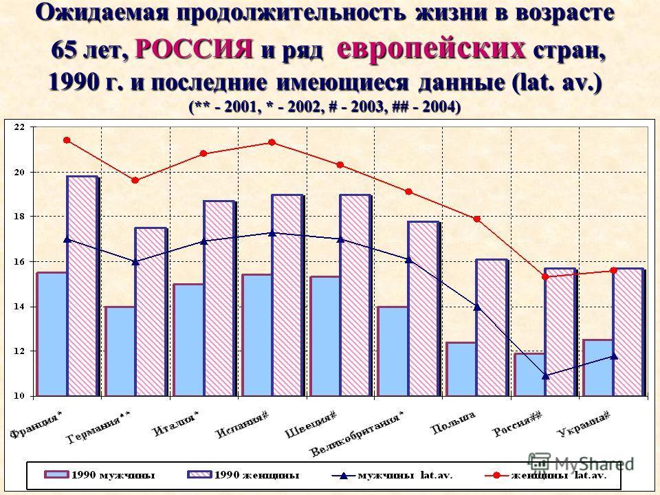 Ожидаемая продолжительность жизни в возрасте 65 лет, РОССИЯ и ряд европейских стран, 1990 г. и последние имеющиеся данные (lat. av.) (** - 2001, * - 2002, # - 2003, ## - 2004)