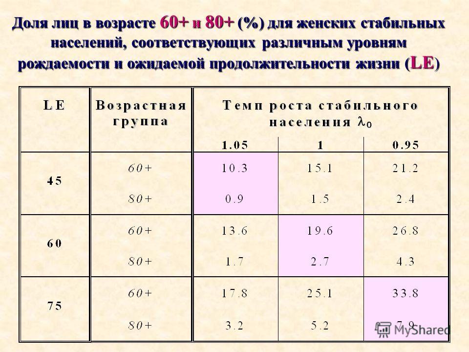 Доля лиц в возрасте 60+ и 80+ (%) для женских стабильных населений, соответствующих различным уровням рождаемости и ожидаемой продолжительности жизни ( LE )