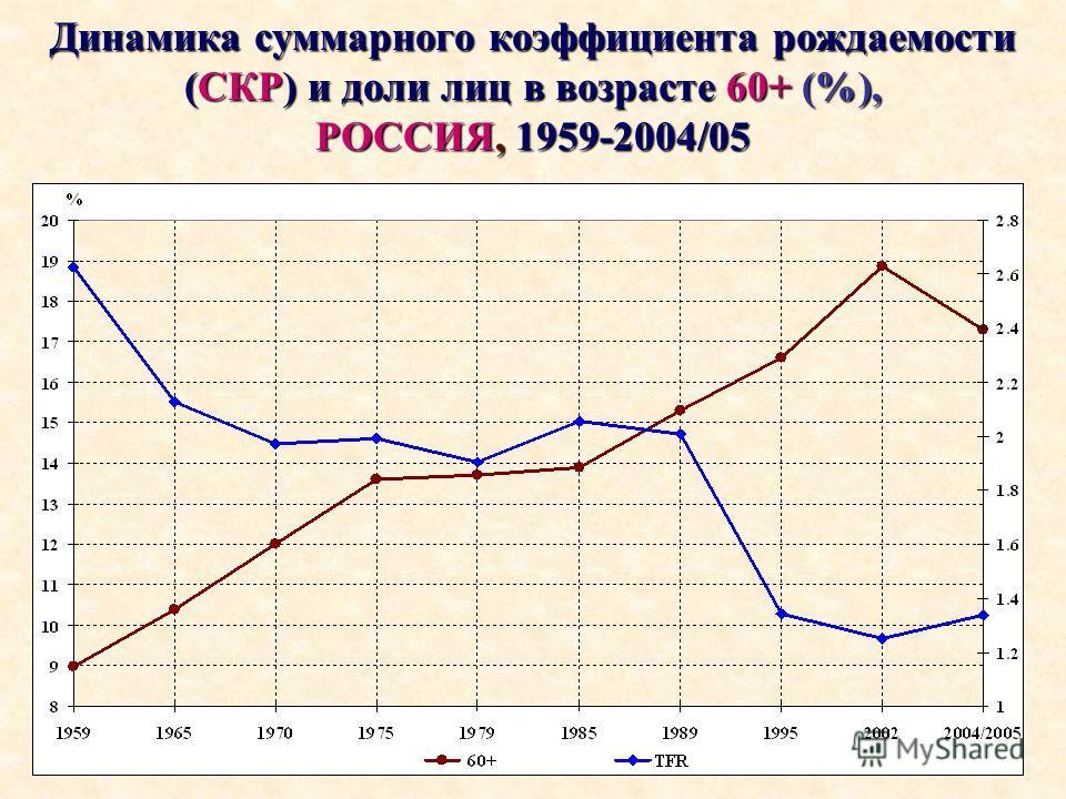 Динамика суммарного коэффициента рождаемости (СКР) и доли лиц в возрасте 60+ (%), РОССИЯ, 1959-2004/05