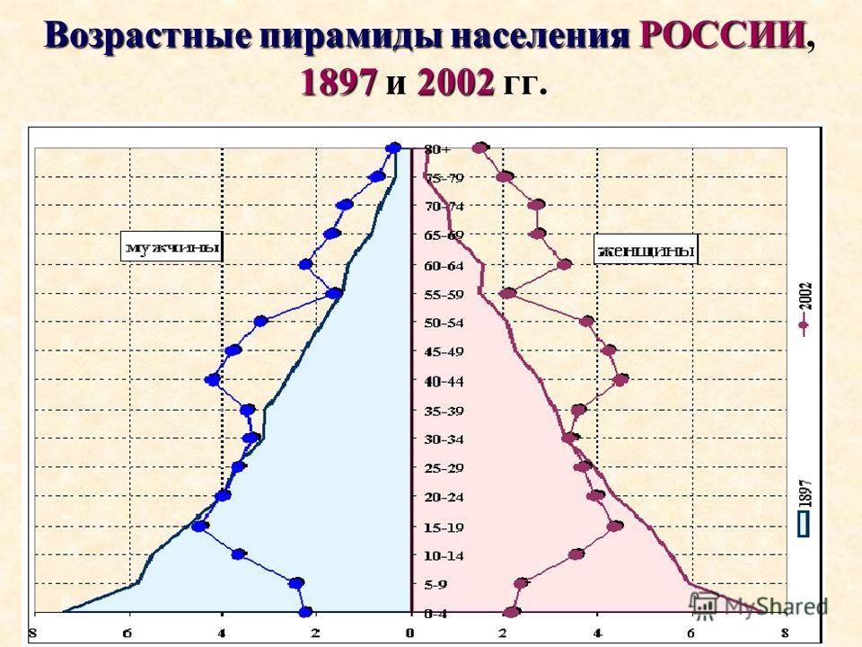 Возрастные пирамиды населенияРОССИИ 1897 2002 Возрастные пирамиды населения РОССИИ, 1897 и 2002 гг.