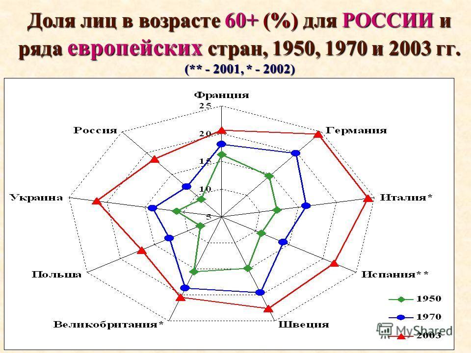 Доля лиц в возрасте 60+ (%) для РОССИИ и ряда европейских стран, 1950, 1970 и 2003 гг. (** - 2001, * - 2002)
