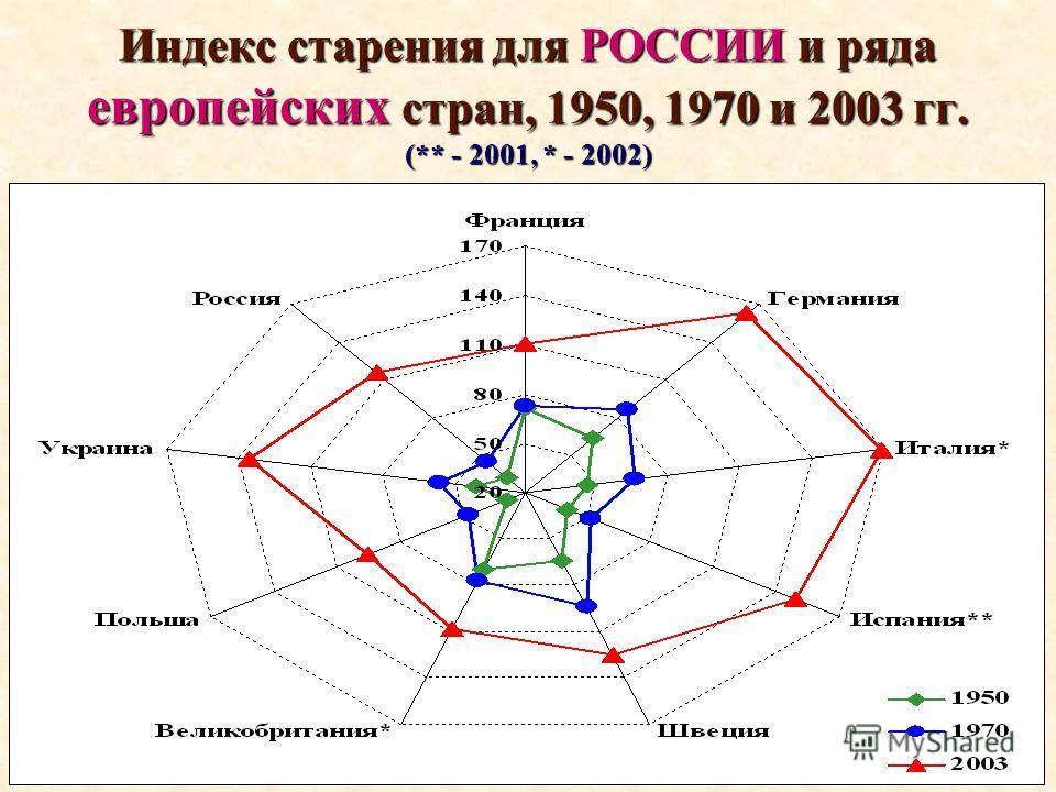 Индекс старения для РОССИИ и ряда европейских стран, 1950, 1970 и 2003 гг. (** - 2001, * - 2002)