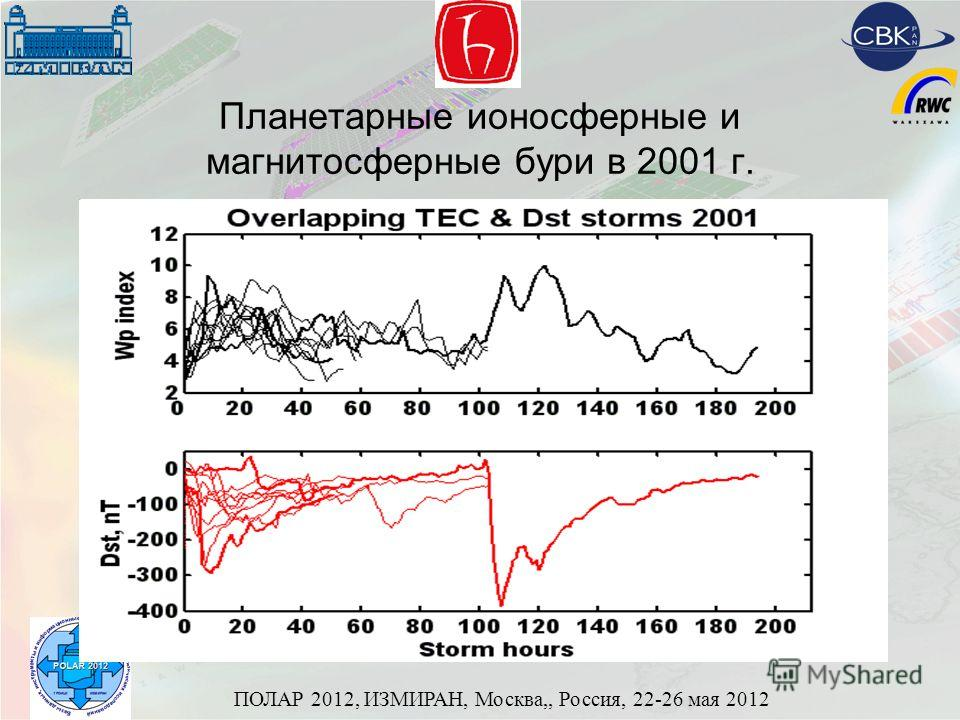 ПОЛАР 2012, ИЗМИРАН, Москва,, Россия, 22-26 мая 2012 Планетарные ионосферные и магнитосферные бури в 2001 г.