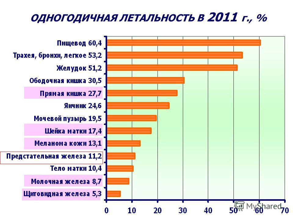 ОДНОГОДИЧНАЯ ЛЕТАЛЬНОСТЬ В 2011 г., %