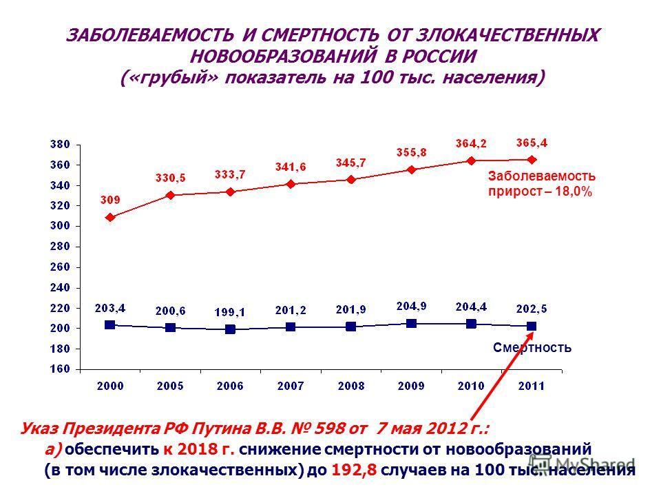 ЗАБОЛЕВАЕМОСТЬ И СМЕРТНОСТЬ ОТ ЗЛОКАЧЕСТВЕННЫХ НОВООБРАЗОВАНИЙ В РОССИИ («грубый» показатель на 100 тыс. населения) Заболеваемость прирост – 18,0% Смертность Указ Президента РФ Путина В.В. 598 от 7 мая 2012 г.: а) обеспечить к 2018 г. снижение смертн