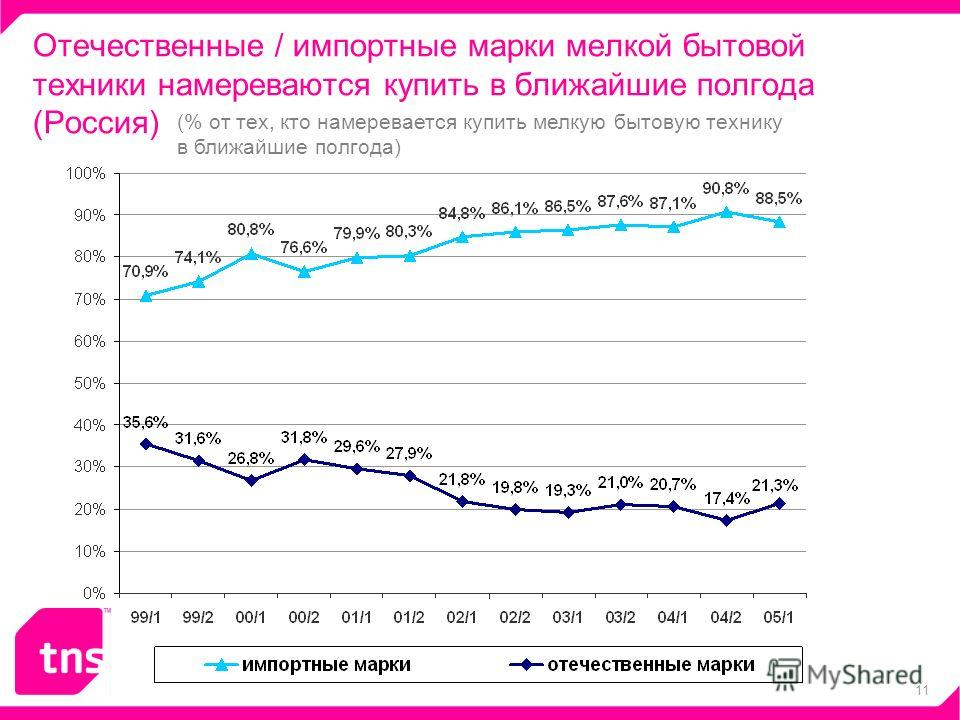 11 (% от тех, кто намеревается купить мелкую бытовую технику в ближайшие полгода) Отечественные / импортные марки мелкой бытовой техники намереваются купить в ближайшие полгода (Россия)