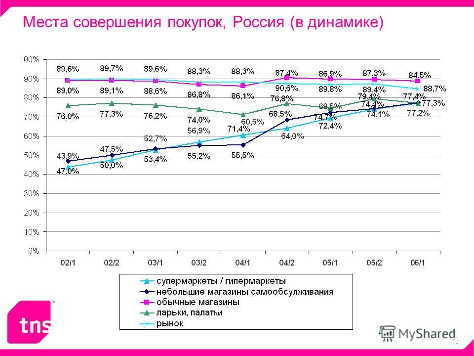 13 Места совершения покупок, Россия (в динамике) - 4%