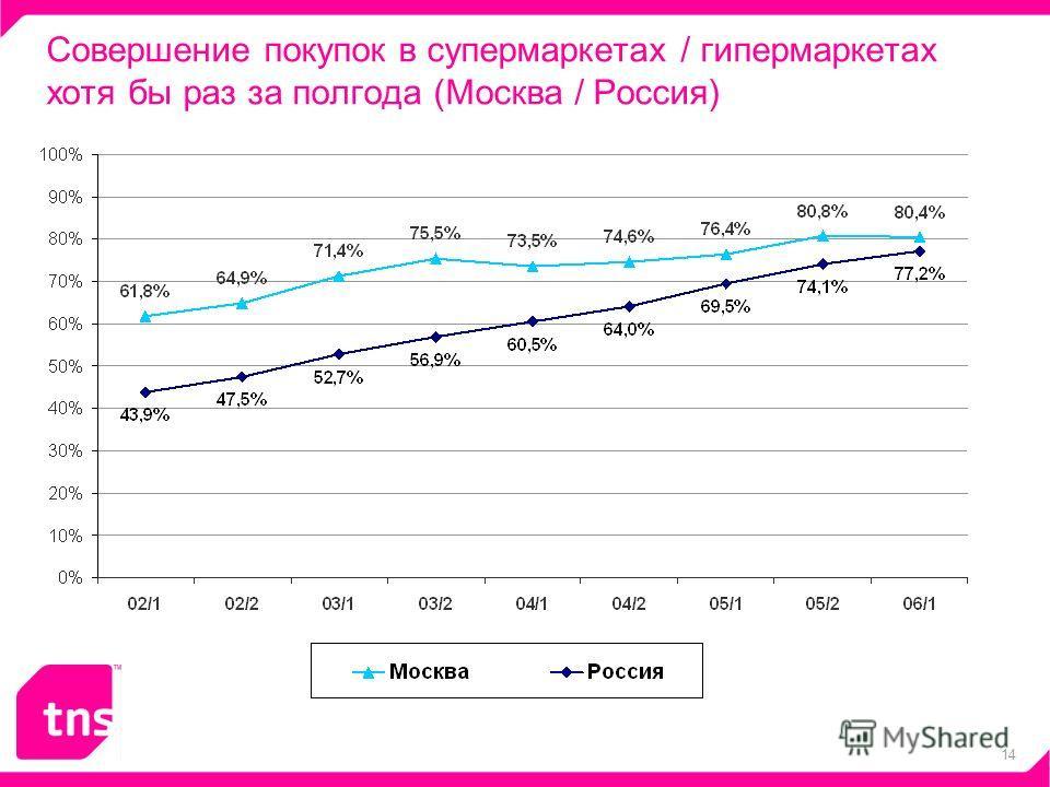 14 Совершение покупок в супермаркетах / гипермаркетах хотя бы раз за полгода (Москва / Россия) - 4%
