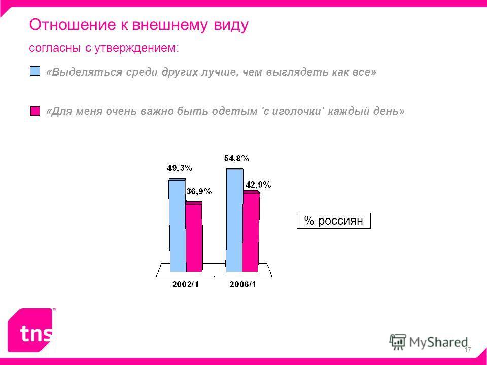 17 Отношение к внешнему виду - 4% согласны с утверждением: «Выделяться среди других лучше, чем выглядеть как все» «Для меня очень важно быть одетым 'с иголочки' каждый день» % россиян