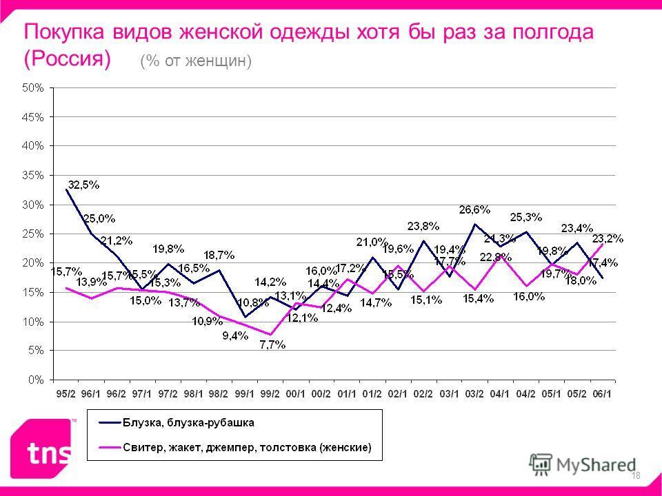 18 Покупка видов женской одежды хотя бы раз за полгода (Россия) - 4% (% от женщин)