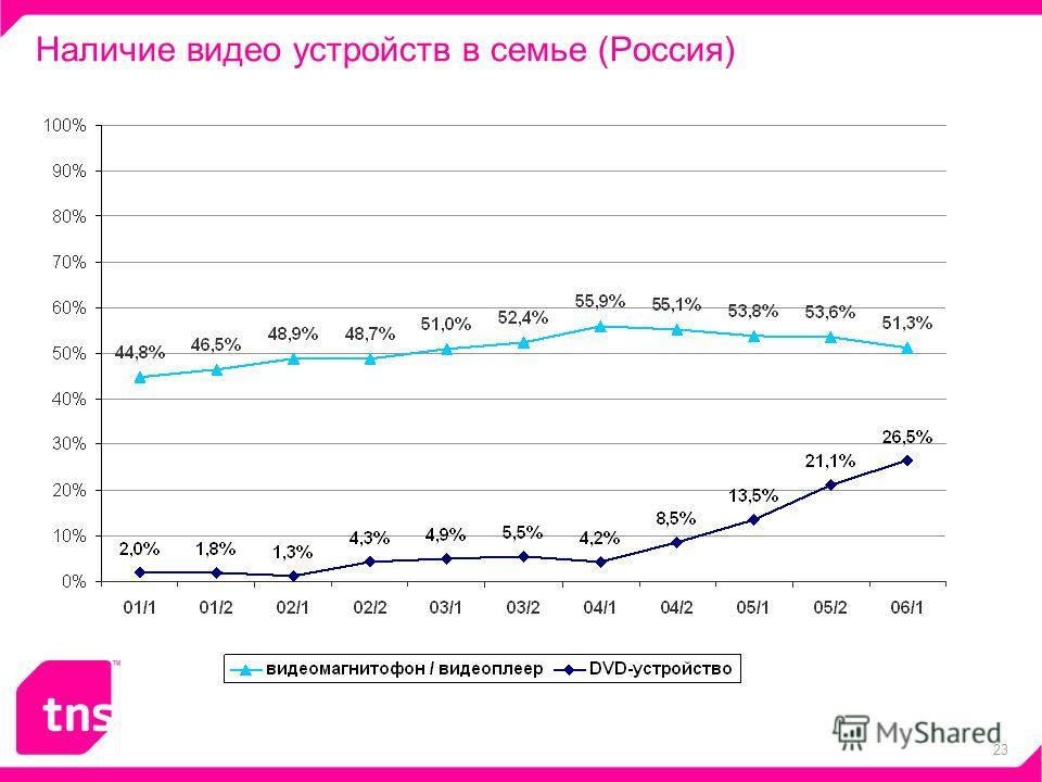23 Наличие видео устройств в семье (Россия)