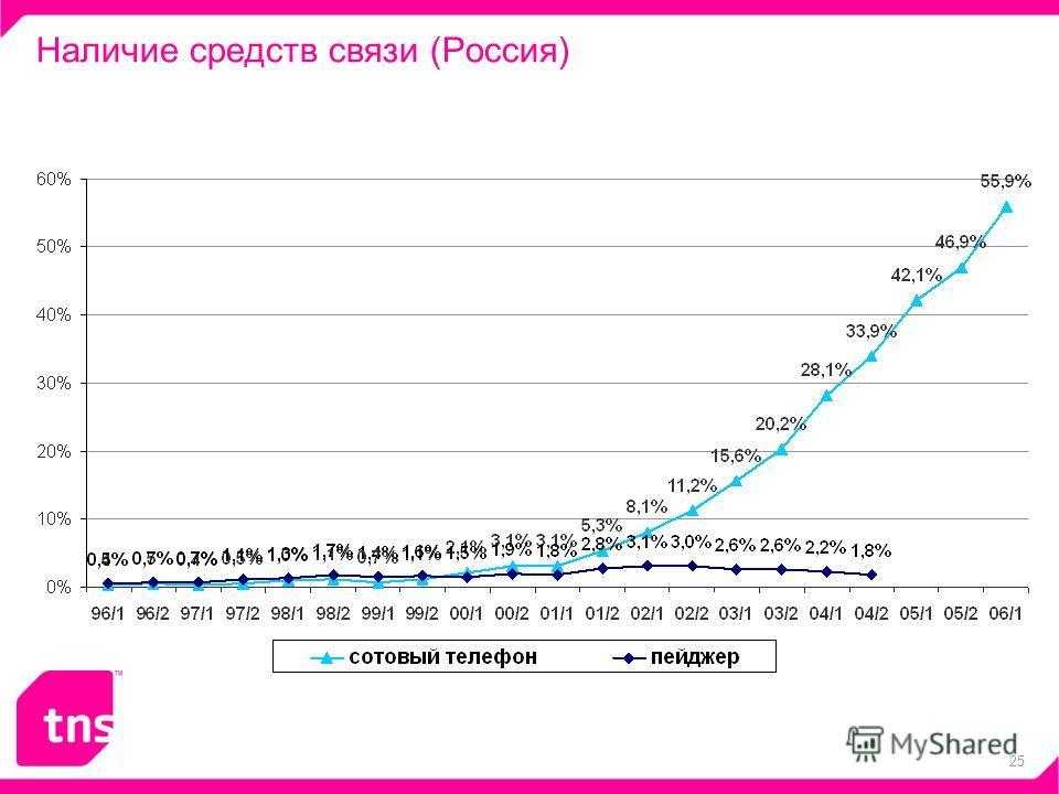 25 Наличие средств связи (Россия) - 4%