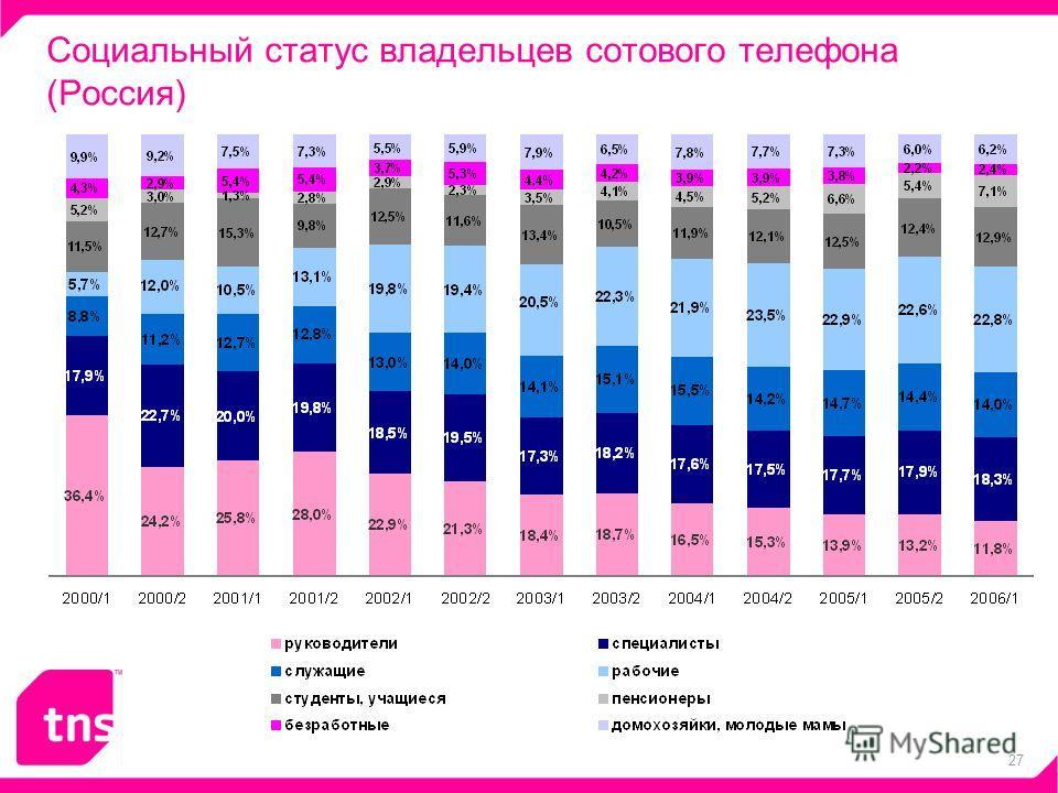 27 Социальный статус владельцев сотового телефона (Россия)