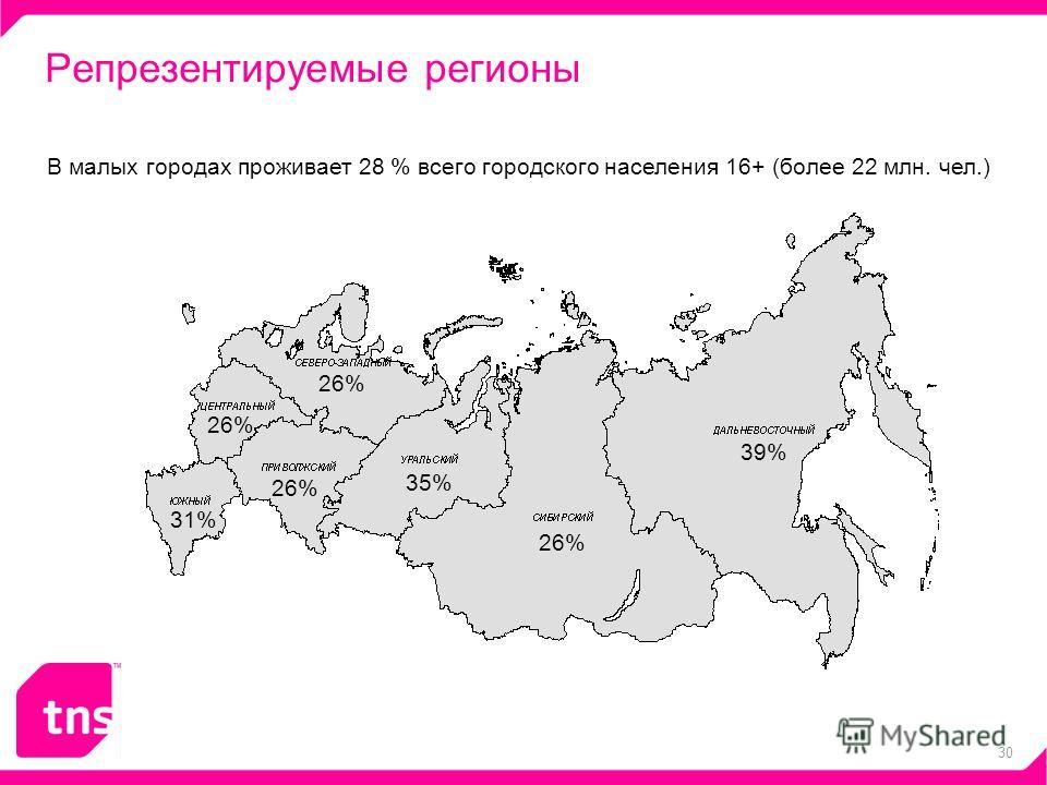 30 Репрезентируемые регионы В малых городах проживает 28 % всего городского населения 16+ (более 22 млн. чел.) 39% 26% 35% 26% 31% 26%