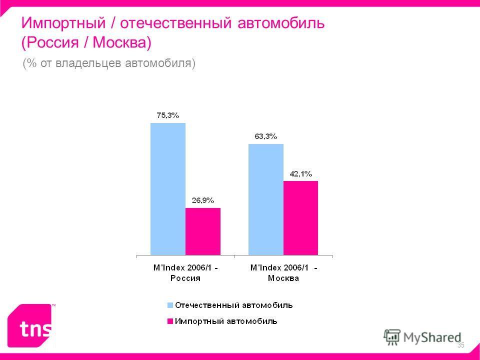 35 Импортный / отечественный автомобиль (Россия / Москва) (% от владельцев автомобиля)