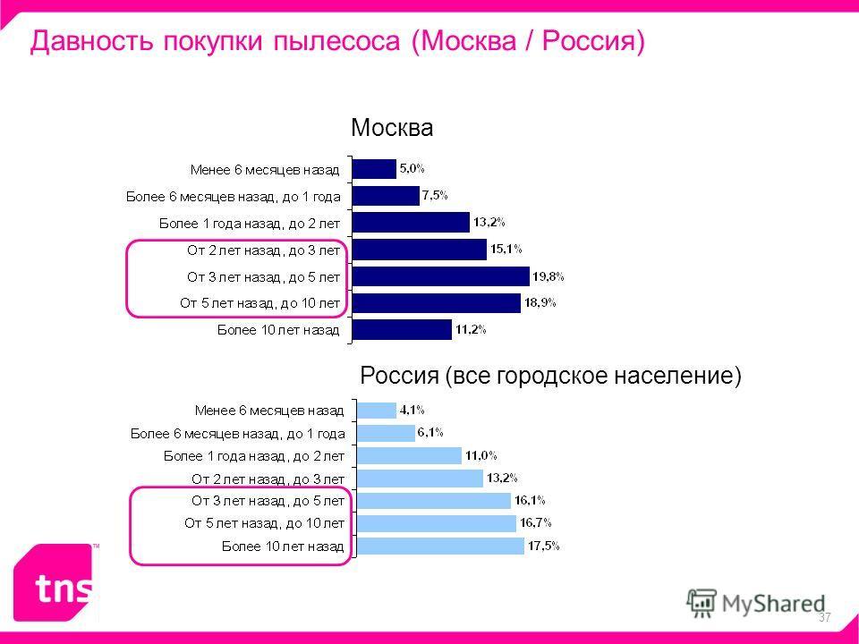 37 Давность покупки пылесоса (Москва / Россия) Россия (все городское население) Москва