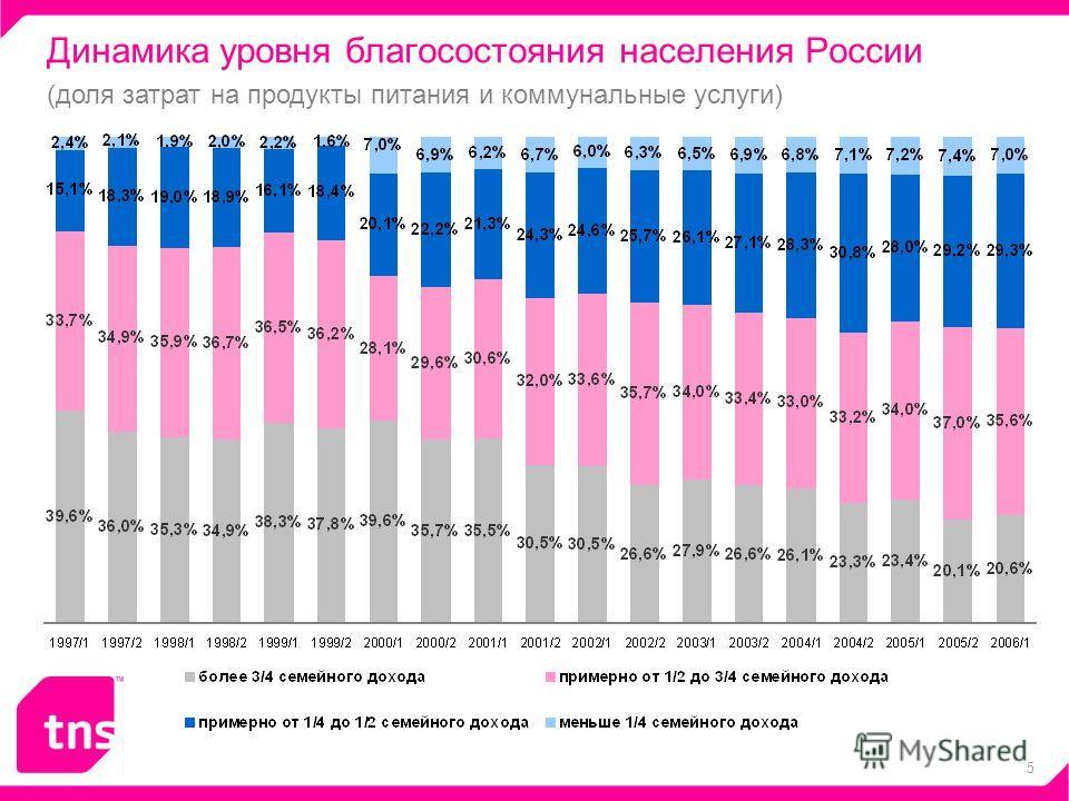 5 Динамика уровня благосостояния населения России (доля затрат на продукты питания и коммунальные услуги)