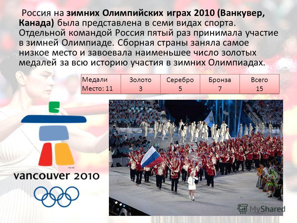 Россия на зимних Олимпийских играх 2010 (Ванкувер, Канада) была представлена в семи видах спорта. Отдельной командой Россия пятый раз принимала участие в зимней Олимпиаде. Сборная страны заняла самое низкое место и завоевала наименьшее число золотых