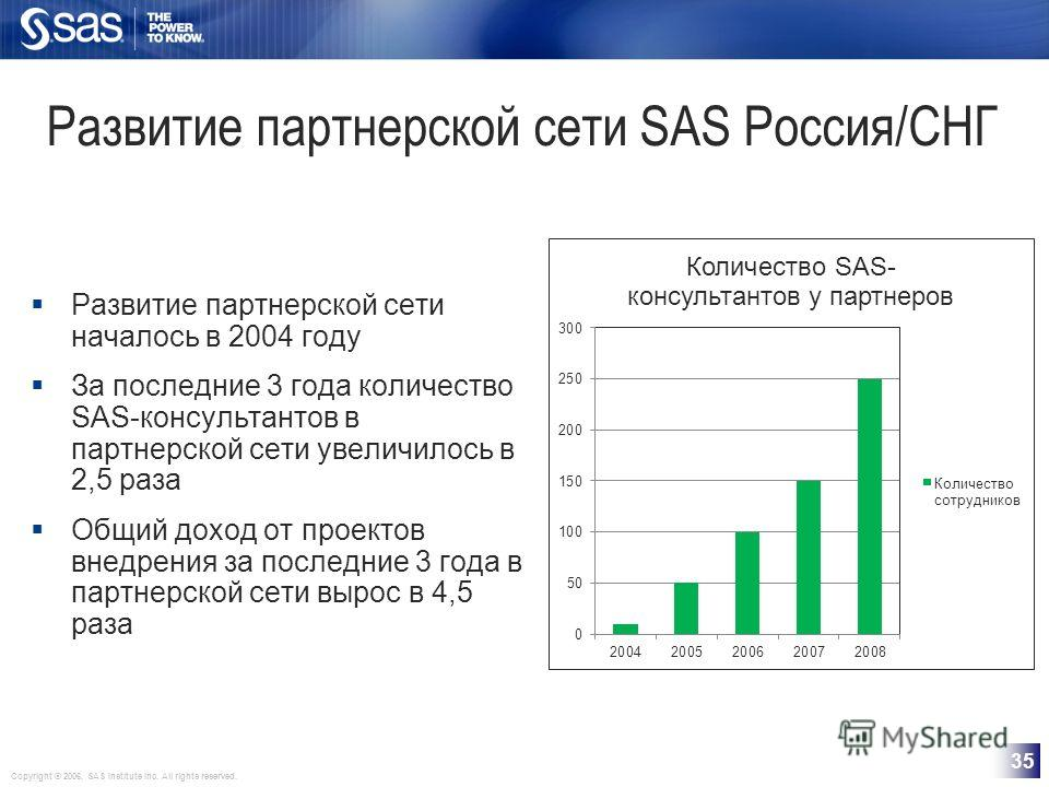 Copyright © 2006, SAS Institute Inc. All rights reserved. 35 Развитие партнерской сети SAS Россия/СНГ Развитие партнерской сети началось в 2004 году За последние 3 года количество SAS-консультантов в партнерской сети увеличилось в 2,5 раза Общий дохо