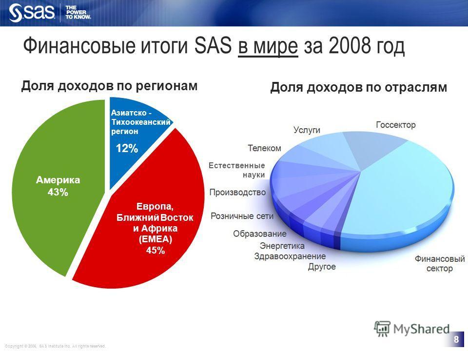 Copyright © 2006, SAS Institute Inc. All rights reserved. 8 Финансовые итоги SAS в мире за 2008 год Доля доходов по регионам Доля доходов по отраслям Азиатско - Тихоокеанский регион Естественные науки