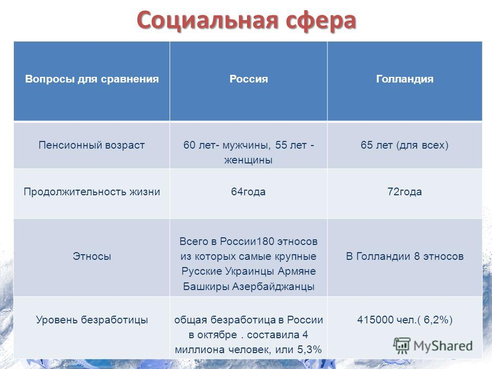 Социальная сфера Вопросы для сравненияРоссияГолландия Пенсионный возраст 60 лет- мужчины, 55 лет - женщины 65 лет (для всех) Продолжительность жизни64года72года Этносы Всего в России180 этносов из которых самые крупные Русские Украинцы Армяне Башкиры