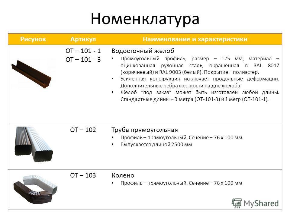 Номенклатура РисунокАртикулНаименование и характеристики ОТ – 101 - 1 ОТ – 101 - 3 Водосточный желоб Прямоугольный профиль, размер – 125 мм, материал – оцинкованная рулонная сталь, окрашенная в RAL 8017 (коричневый) и RAL 9003 (белый). Покрытие – пол