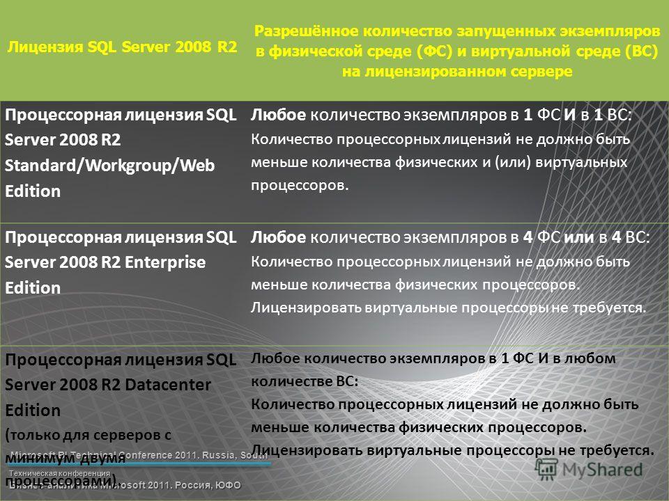 Microsoft BI Technical Conference 2011. Russia, South Техническая конференция Бизнес-аналитика Microsoft 2011. Россия, ЮФО Лицензия SQL Server 2008 R2 Разрешённое количество запущенных экземпляров в физической среде (ФС) и виртуальной среде (ВС) на л
