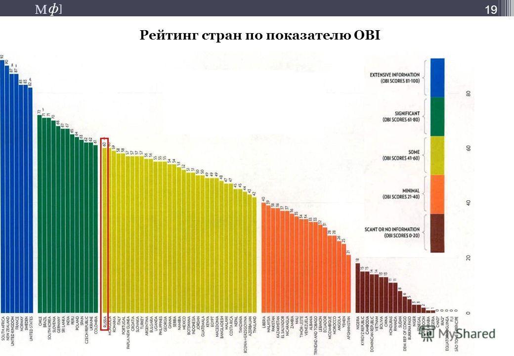 М ] ф М ] ф 19 Рейтинг стран по показателю ОBI