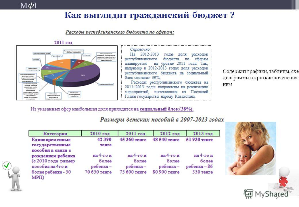 М ] ф М ] ф 31 Как выглядит гражданский бюджет ? Содержит графики, таблицы, схемы диаграммы и краткие пояснения к ним