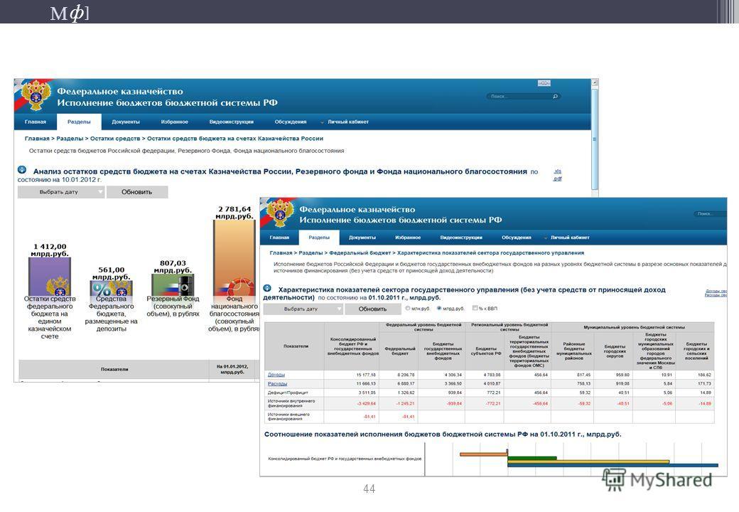 М ] ф М ] ф Публикация витрин информационно-аналитической системы КПЭ 44