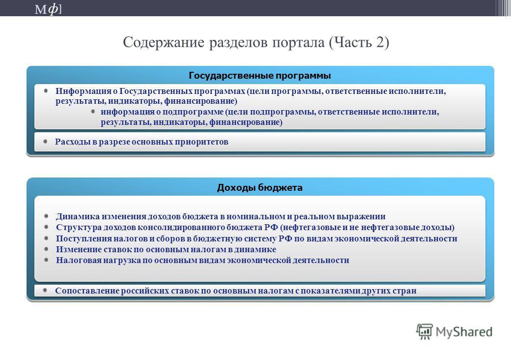 М ] ф М ] ф Содержание разделов портала (Часть 2) Государственные программы Информация о Государственных программах (цели программы, ответственные исполнители, результаты, индикаторы, финансирование) информация о подпрограмме (цели подпрограммы, отве