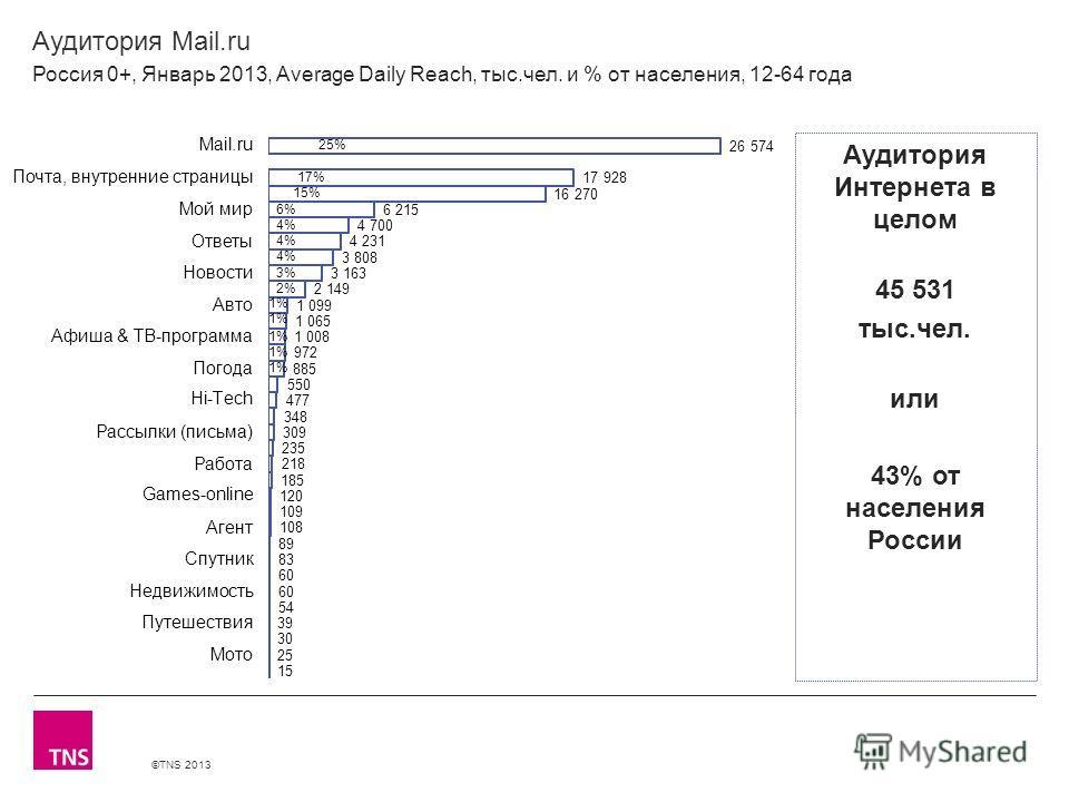 ©TNS 2013 X AXIS LOWER LIMIT UPPER LIMIT CHART TOP Y AXIS LIMIT Аудитория Mail.ru Россия 0+, Январь 2013, Average Daily Reach, тыс.чел. и % от населения, 12-64 года Аудитория Интернета в целом 45 531 тыс.чел. или 43% от населения России