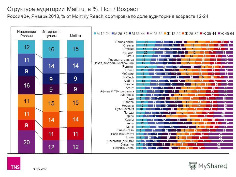 ©TNS 2013 X AXIS LOWER LIMIT UPPER LIMIT CHART TOP Y AXIS LIMIT Структура аудитории Mail.ru, в %. Пол / Возраст 11 Россия 0+, Январь 2013, % от Monthly Reach, сортировка по доле аудитории в возрасте 12-24