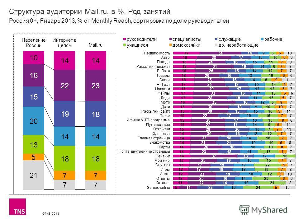©TNS 2013 X AXIS LOWER LIMIT UPPER LIMIT CHART TOP Y AXIS LIMIT Структура аудитории Mail.ru, в %. Род занятий 13 Россия 0+, Январь 2013, % от Monthly Reach, сортировка по доле руководителей