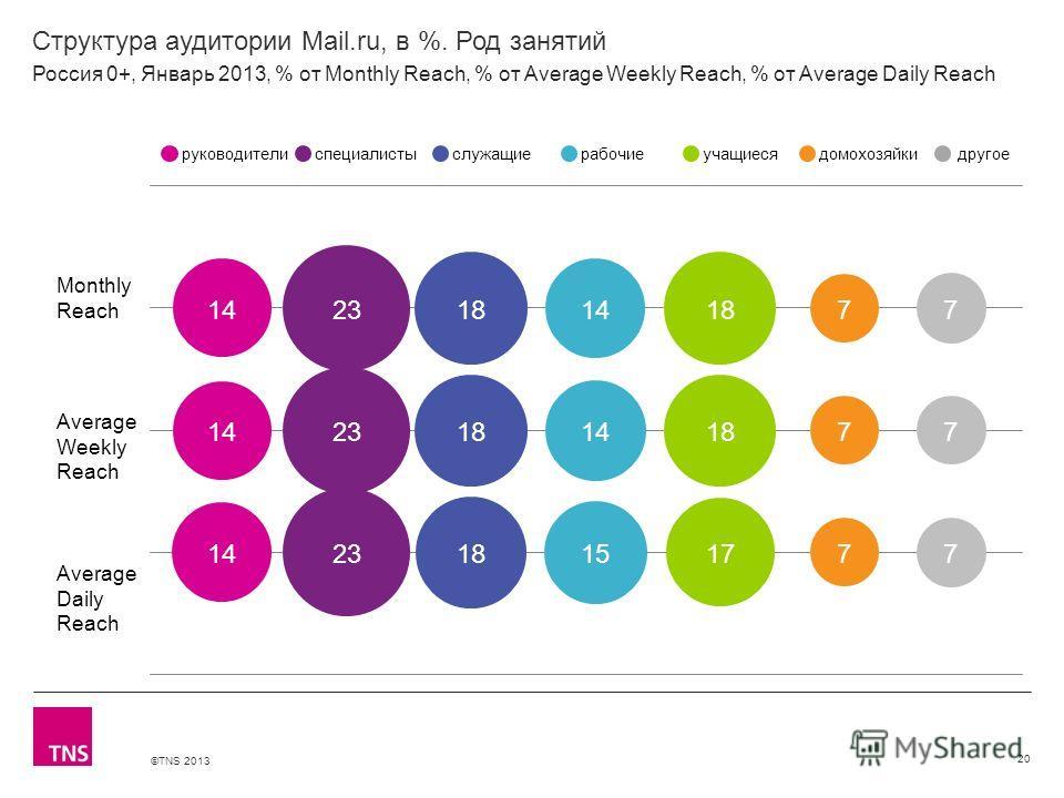 ©TNS 2013 X AXIS LOWER LIMIT UPPER LIMIT CHART TOP Y AXIS LIMIT Структура аудитории Mail.ru, в %. Род занятий 20 Monthly Reach Average Weekly Reach Average Daily Reach руководителиспециалистыслужащиерабочиеучащиесядомохозяйкидругое Россия 0+, Январь
