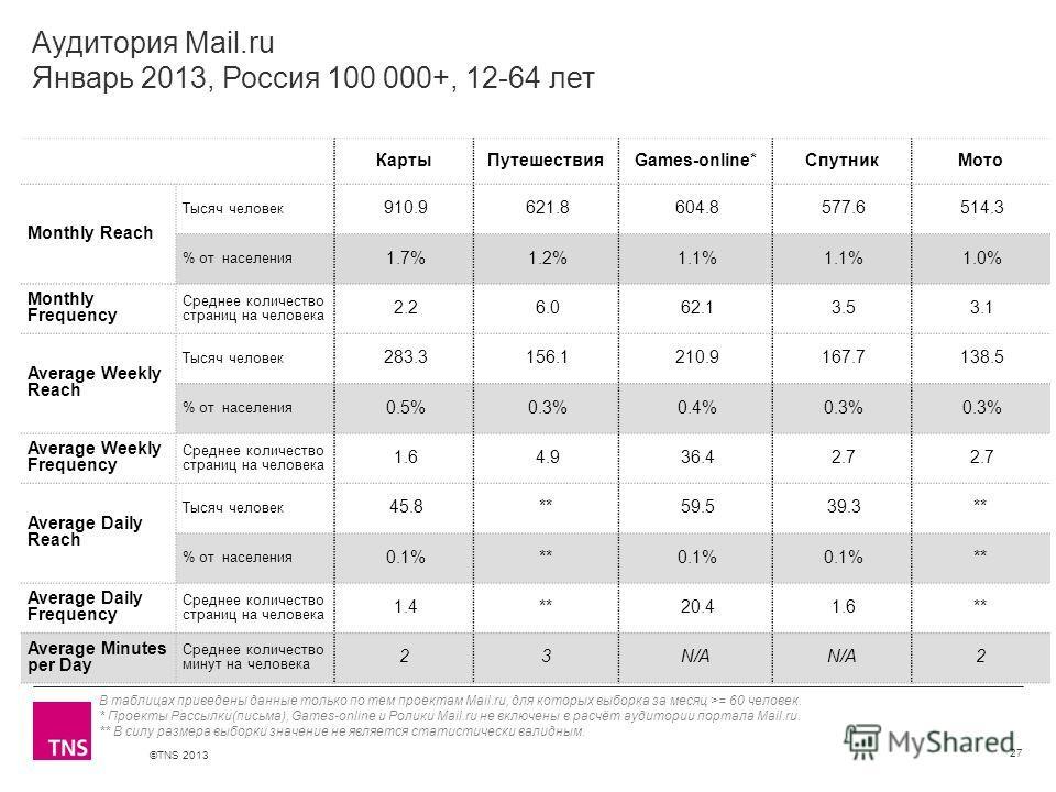 ©TNS 2013 X AXIS LOWER LIMIT UPPER LIMIT CHART TOP Y AXIS LIMIT Аудитория Mail.ru Январь 2013, Россия 100 000+, 12-64 лет КартыПутешествияGames-online*СпутникМото Monthly Reach Тысяч человек 910.9 621.8 604.8 577.6 514.3 % от населения 1.7% 1.2% 1.1%