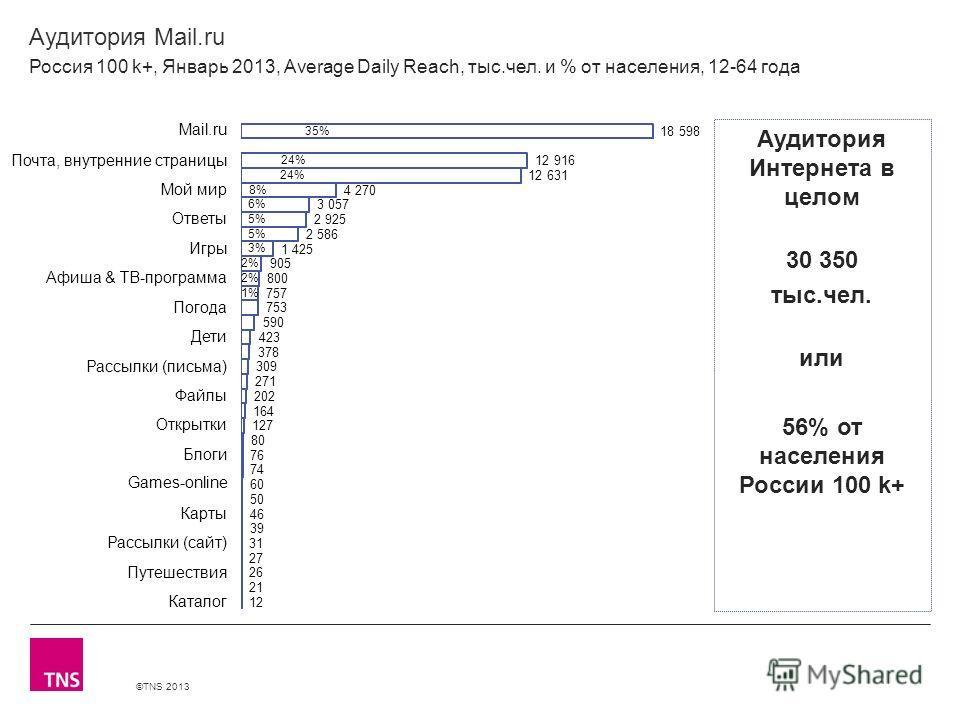 ©TNS 2013 X AXIS LOWER LIMIT UPPER LIMIT CHART TOP Y AXIS LIMIT Аудитория Mail.ru Россия 100 k+, Январь 2013, Average Daily Reach, тыс.чел. и % от населения, 12-64 года Аудитория Интернета в целом 30 350 тыс.чел. или 56% от населения России 100 k+