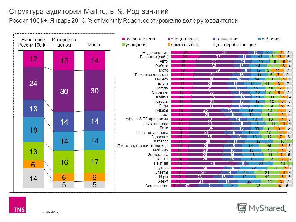 ©TNS 2013 X AXIS LOWER LIMIT UPPER LIMIT CHART TOP Y AXIS LIMIT Структура аудитории Mail.ru, в %. Род занятий 34 Россия 100 k+, Январь 2013, % от Monthly Reach, сортировка по доле руководителей